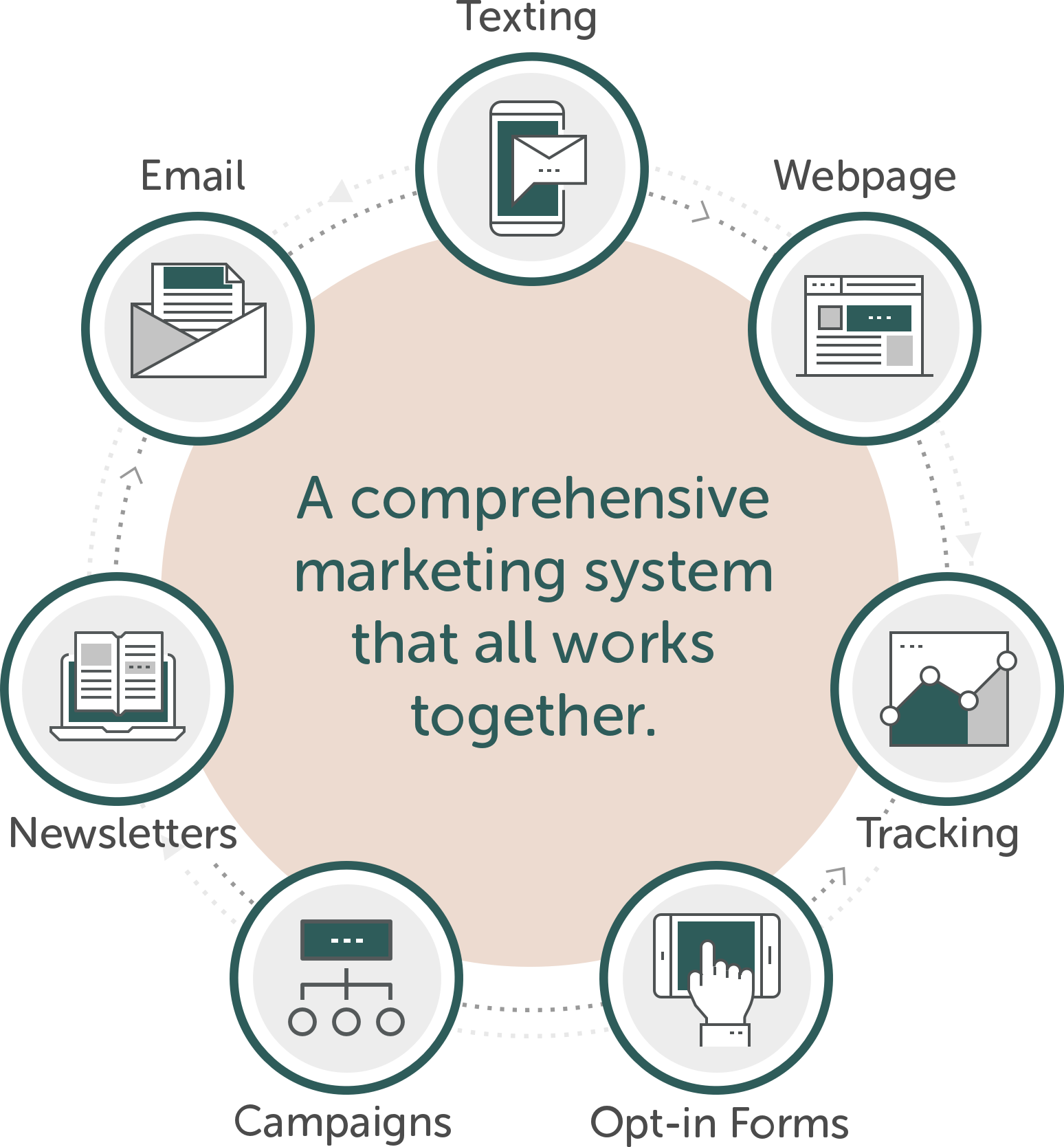 A comprehensive marketing system that all works together